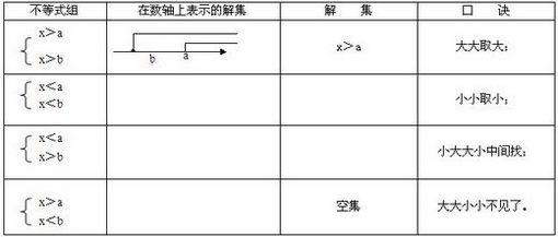 七年级下册数学知识点:二元一次方程组和不等式组
